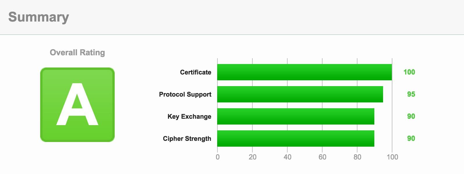 SSL Report
